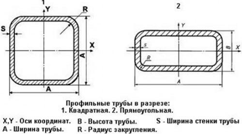 Конфигурация профильных труб, используемых в конструкции навеса
