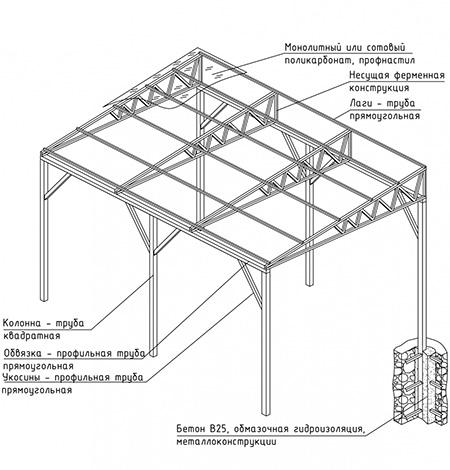 Детали конструкции навеса из профильной трубы с односкатной крышей