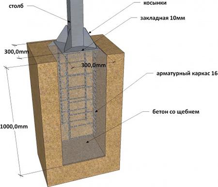 Фундамент в разрезе с закладной деталью. Вертикальная стойка устанавливается и приваривается к закладной, при необходимости усиливается приваренными косынками.