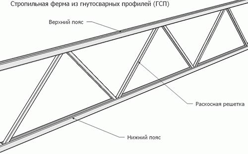 Конструкция фермы, которая используется в основном для односкатных и двухскатных навесов из профильной трубы